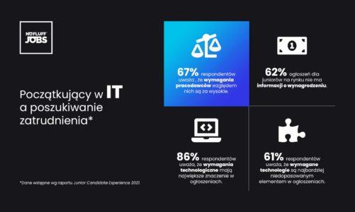 Początkujący w IT a poszukiwanie zatrudnienia. Aż 67 proc. z nich uważa, że wymagania pracodawców względem nich są za wysokie