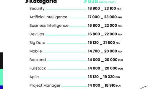Najlepiej opłacane technologie w branży IT w 2021 roku. Zarobki nawet do 50 tys. zł – dane No Fluff Jobs