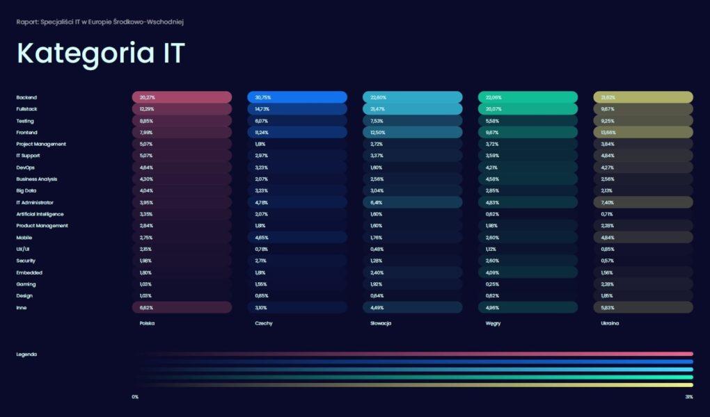 Backend najpopularniejszą kategorią w branży IT w Europie Środkowo-Wschodniej. Pracuje w niej minimum co 5. specjalista w regionie – raport No Fluff Jobs